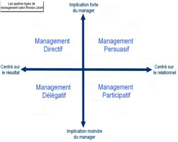 Figure 1 : les quatre types de management. Source: over-blog.net.