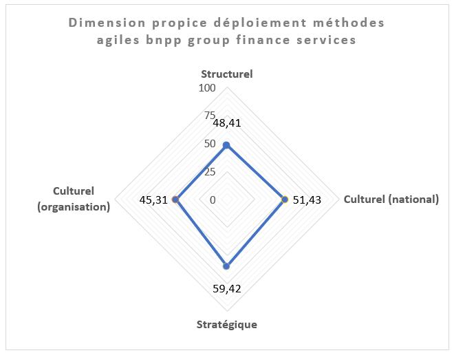 Etude de cas : Déploiement des Méthodes Agiles de Project Management
