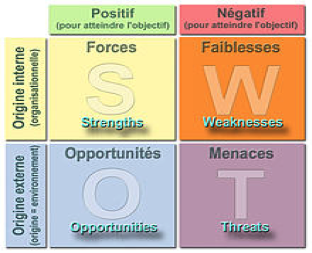 Figure 3 : Illustration du diagramme SWOT