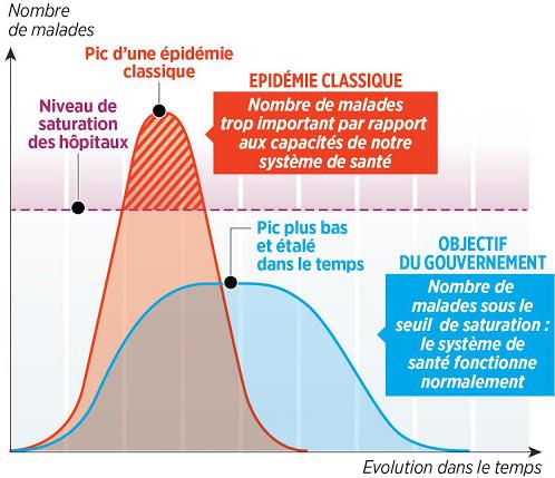 Gestion des capacités de lits d'hospitalisation en réanimation pendant la crise sanitaire du Covid-19