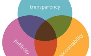 Accountability, esclavage moderne et RSE : discussion autour de la régulation de la chaîne d'approvisionnement